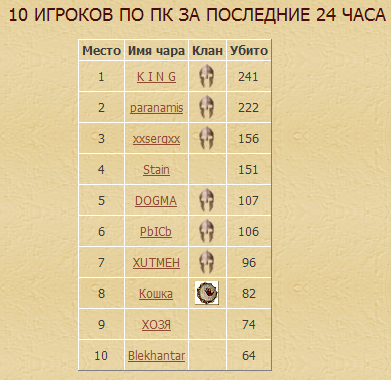 10 игроков по ПК за последние 24 часа